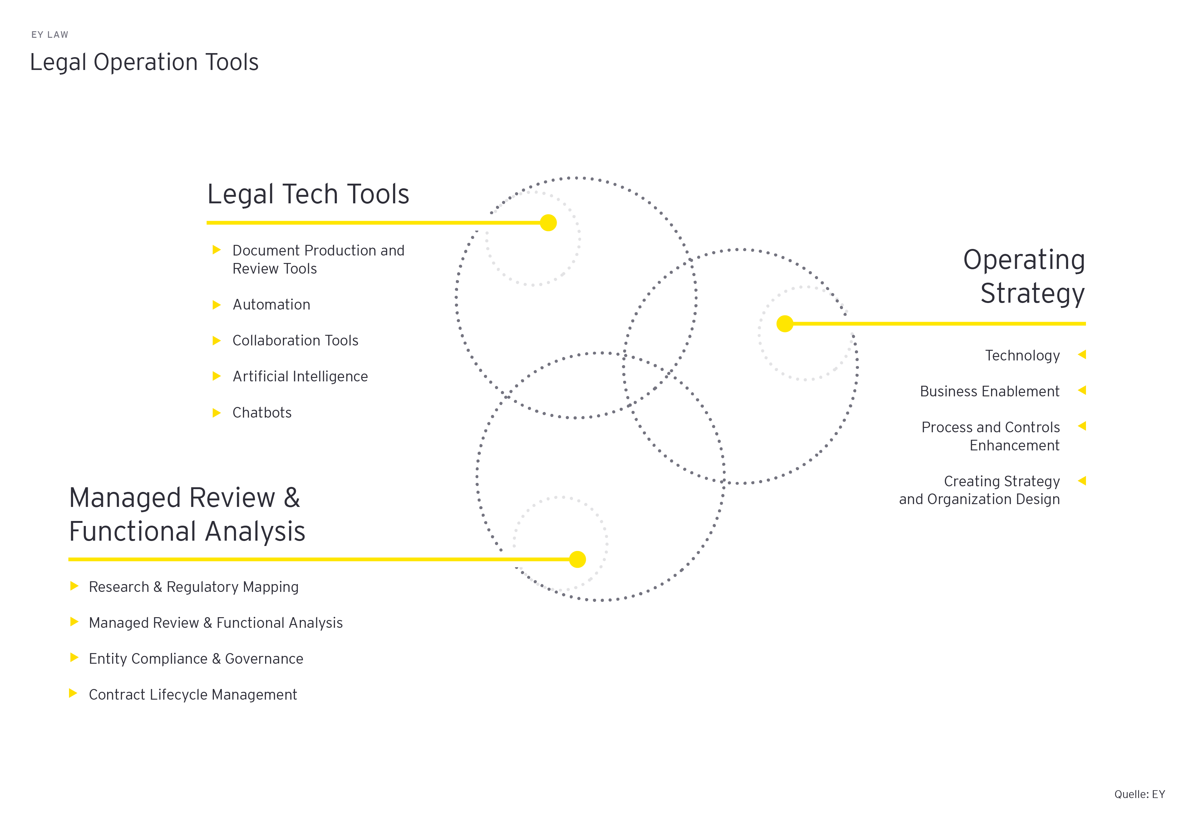 EY Law Legal Operation Tools